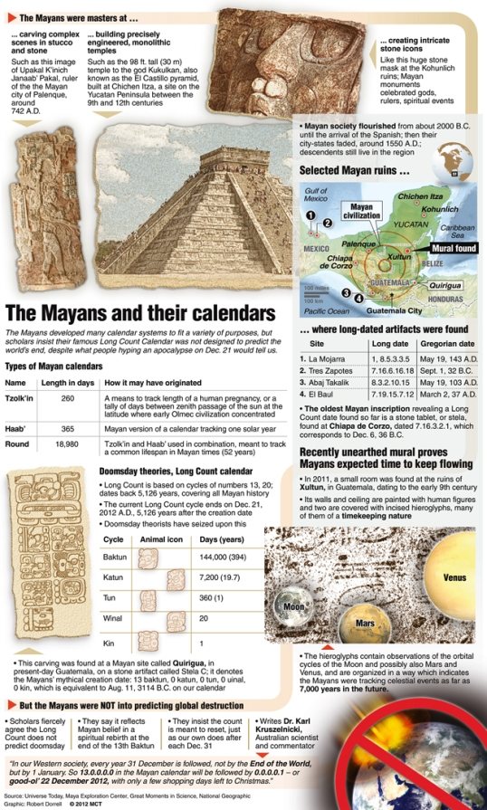 The Mayans had many calendars Ð but none predicting disaster